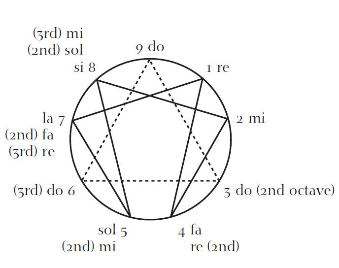 Letting The Enneagram Speak The Contemplative Society