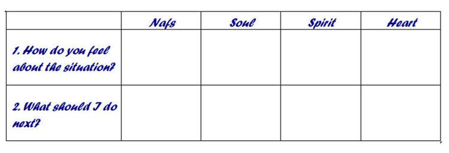 Four Voices Chart