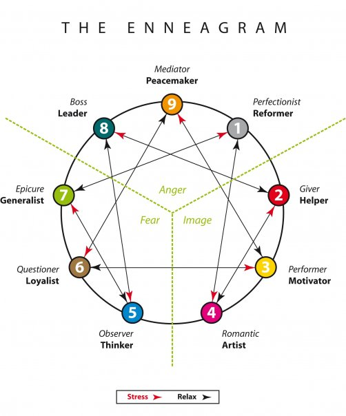 Which Enneagram Type Is Cynthia The Contemplative Society